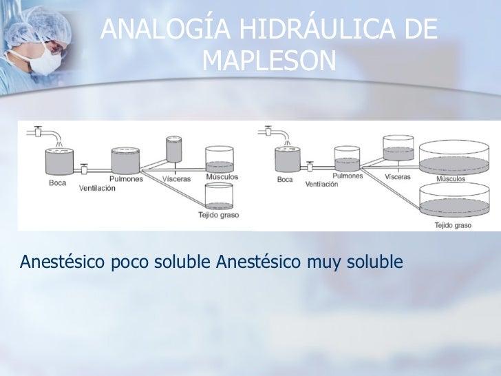 ANALOGÍA HIDRÁULICA DE MAPLESON Anestésico poco soluble Anestésico muy soluble