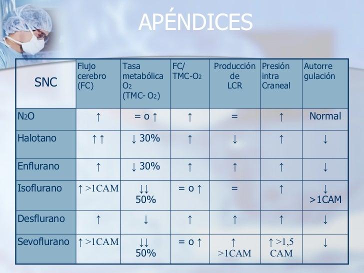 APÉNDICES ↓ ↑  >1,5 CAM ↑  >1CAM = o  ↑ ↓↓   50% ↑  >1CAM Sevoflurano ↓ ↑ ↑ ↑ ↓ ↑ Desflurano ↓ >1CAM ↑ = = o  ↑ ↓↓   50% ↑...
