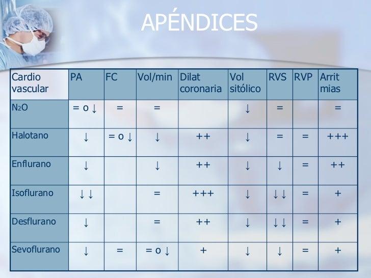 APÉNDICES + = ↓ ↓ + = o  ↓ = ↓ Sevoflurano + = ↓   ↓ ↓ ++ = ↓ Desflurano + = ↓   ↓ ↓ +++ = ↓   ↓ Isoflurano ++ = ↓ ↓ ++ ↓ ...