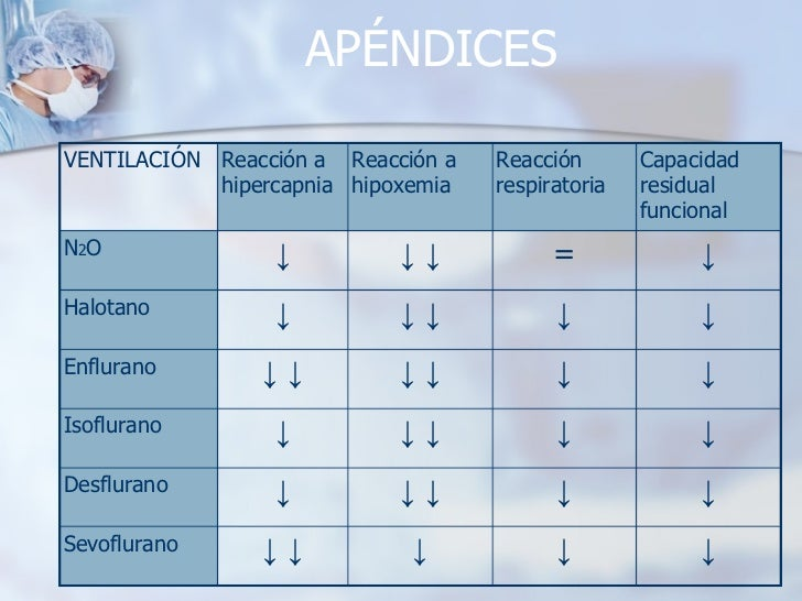 APÉNDICES ↓ ↓ ↓ ↓   ↓ Sevoflurano ↓ ↓ ↓   ↓ ↓ Desflurano ↓ ↓ ↓   ↓ ↓ Isoflurano ↓ ↓ ↓   ↓ ↓   ↓ Enflurano ↓ ↓ ↓   ↓ ↓ Halo...