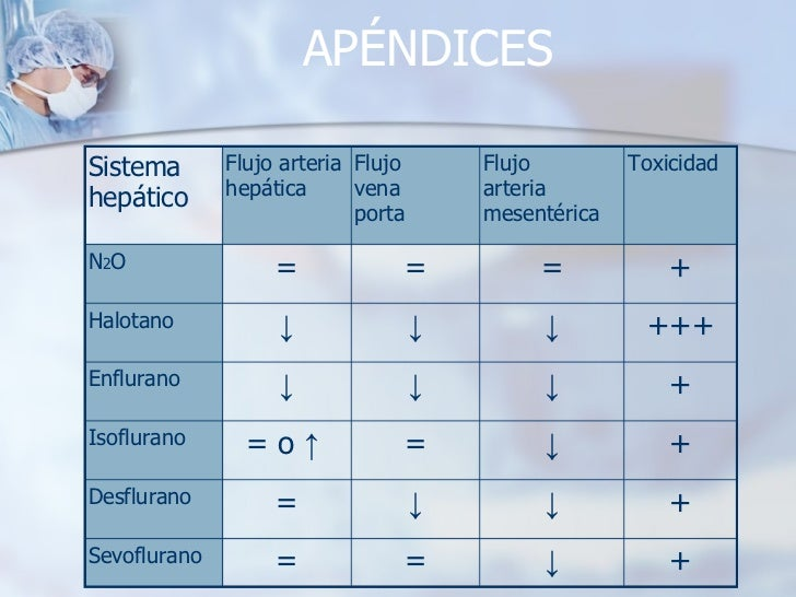 APÉNDICES + ↓ = = Sevoflurano + ↓ ↓ = Desflurano + ↓ = = o  ↑  Isoflurano + ↓ ↓ ↓ Enflurano +++ ↓ ↓ ↓ Halotano + = = = N 2...