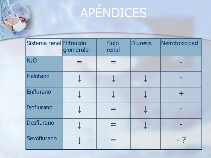APÉNDICES - ? = ↓ Sevoflurano - ↓ = ↓ Desflurano - ↓ = ↓ Isoflurano + ↓ ↓ ↓ Enflurano - ↓ ↓ ↓ Halotano - = = N 2 O Nefroto...