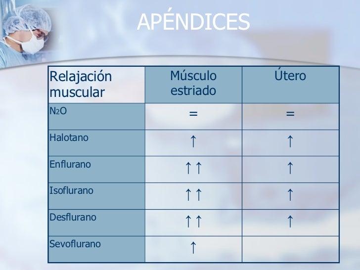 APÉNDICES ↑ Sevoflurano ↑ ↑ ↑ Desflurano ↑ ↑ ↑ Isoflurano ↑ ↑ ↑ Enflurano ↑ ↑ Halotano = = N 2 O Útero Músculo estriado Re...