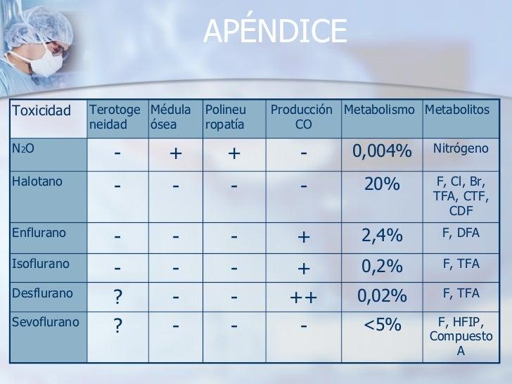 APÉNDICE F, HFIP, Compuesto A <5% - - - ? Sevoflurano F, TFA 0,02% ++ - - ? Desflurano F, TFA 0,2% + - - - Isoflurano F, D...