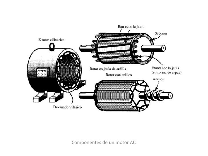 Componentes de un motor AC