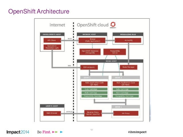 Migrate heroku openshift applications to ibm bluemix for Openshift 3 architecture