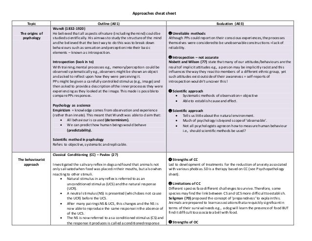 Approaches cheat sheet Topic Outline (A01) Evaluation (A03) The origins of psychology Wundt (1832-1920) He believed that a...
