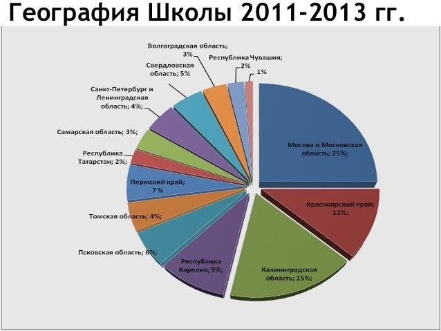 География Школы 2011-2013 гг.