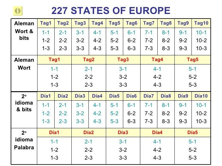227 STATES OF EUROPE Tag10 Tag9 Tag8 Tag7 Tag6 Tag5 Tag4 Tag3 Tag2 Tag1 5-1 5-2 5-3 4-1 4-2 4-3 3-1 3-2 3-3 2-1 2-2 2-3 1-...