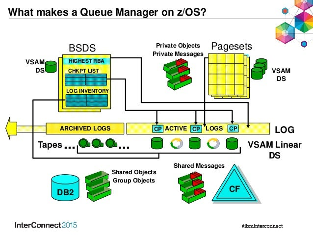IBM MQ Disaster Recovery