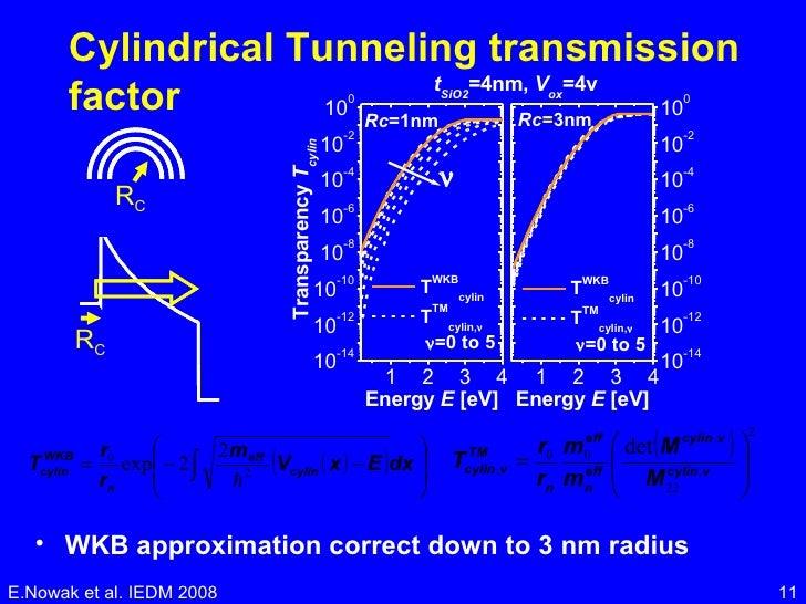 Cylindrical Tunneling transmission factor <ul><li>WKB approximation correct down to 3 nm radius  </li></ul>E.Nowak et al. ...