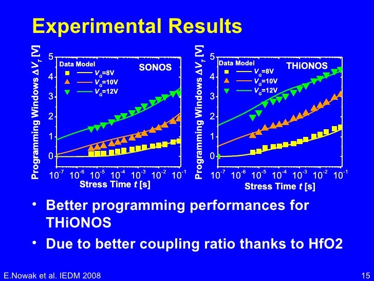 Experimental Results <ul><li>Better programming performances for THiONOS  </li></ul><ul><li>Due to better coupling ratio t...
