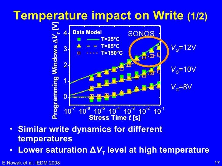 Temperature impact on Write  (1/2) <ul><li>Similar write dynamics for different temperatures </li></ul><ul><li>Lower satur...