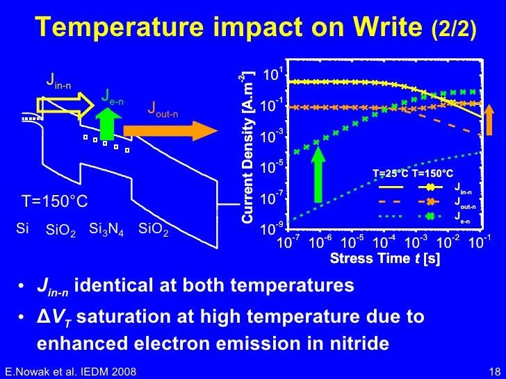 Temperature impact on Write  (2/2) <ul><li>J in-n  identical at both temperatures </li></ul><ul><li>Δ V T  saturation at h...