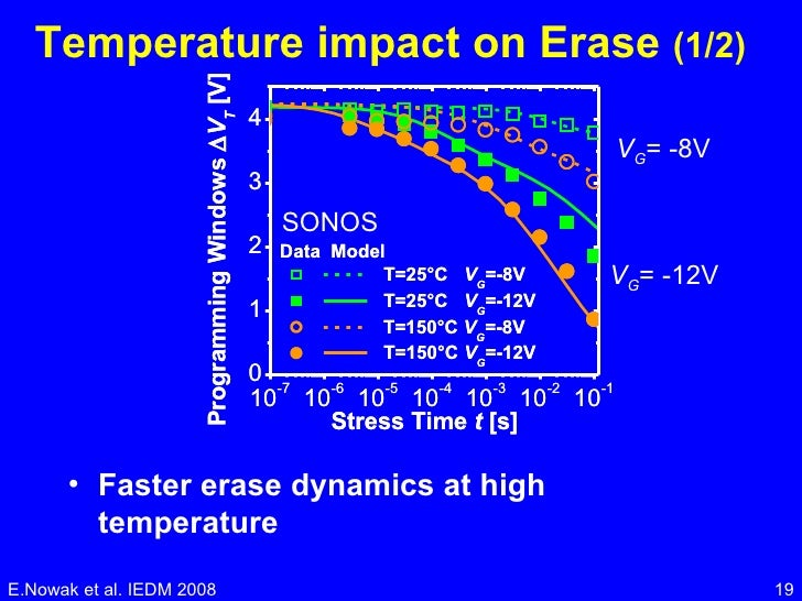 Temperature impact on Erase  (1/2) <ul><li>Faster erase dynamics at high temperature </li></ul>E.Nowak et al. IEDM 2008 SO...