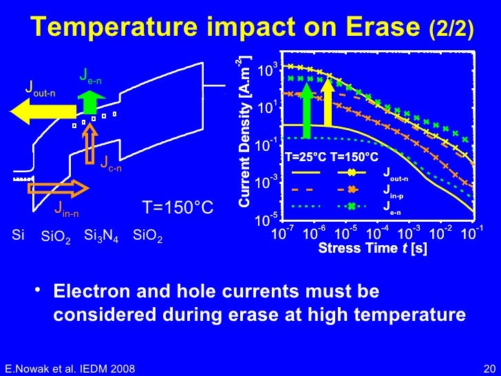 Temperature impact on Erase  (2/2) <ul><li>Electron and hole currents must be considered during erase at high temperature ...