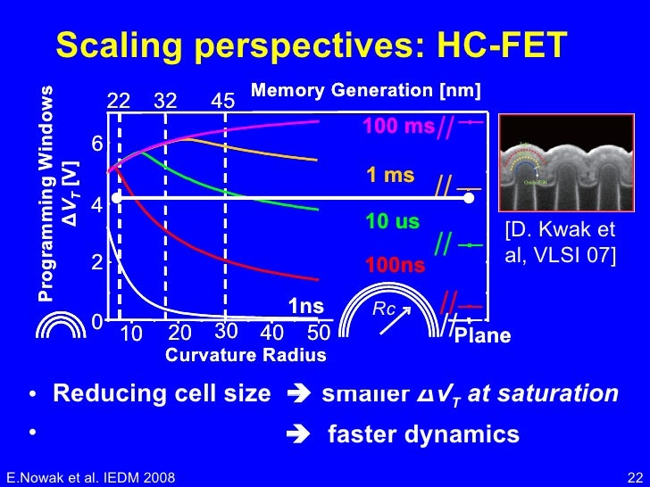 Scaling perspectives: HC-FET <ul><li>Reducing cell size    smaller  Δ V T  at saturation </li></ul><ul><li>   faster dyn...