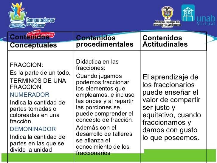 Contenidos Conceptuales Contenidos procedimentales Contenidos Actitudinales FRACCION: Es la parte de un todo. TERMINOS DE ...