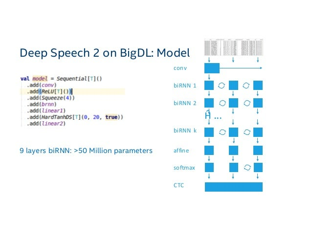 Deep Learning to Big Data Analytics on Apache Spark Using BigDL with …
