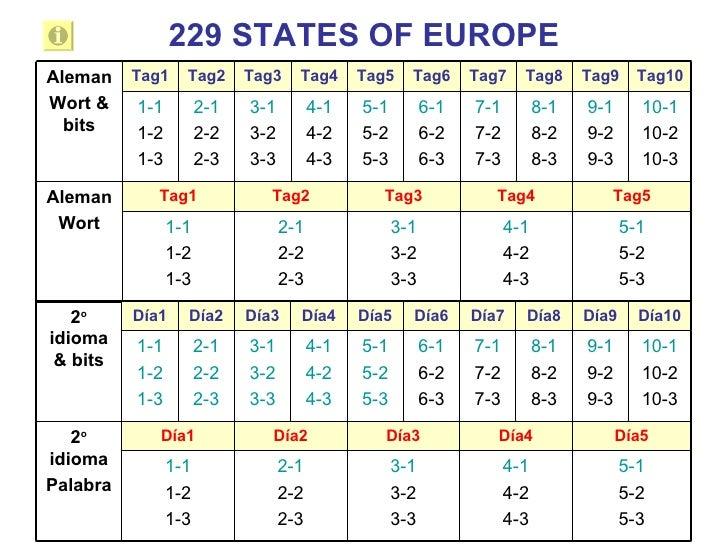 229 STATES OF EUROPE Tag10 Tag9 Tag8 Tag7 Tag6 Tag5 Tag4 Tag3 Tag2 Tag1 5-1 5-2 5-3 4-1 4-2 4-3 3-1 3-2 3-3 2-1 2-2 2-3 1-...