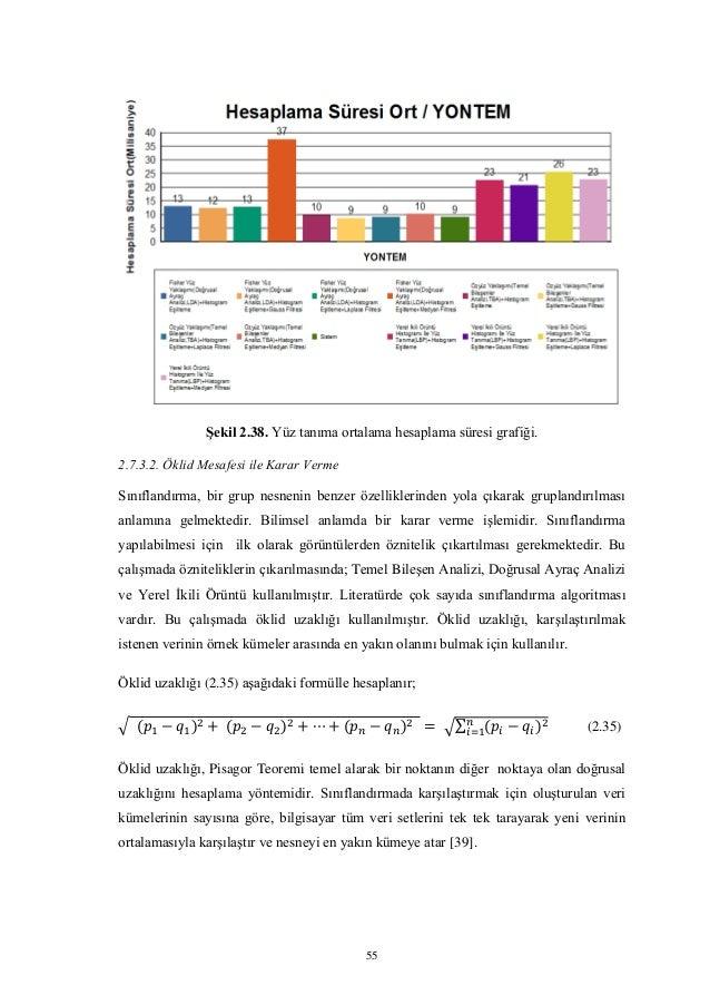 55 Şekil 2.38. Yüz tanıma ortalama hesaplama süresi grafiği. 2.7.3.2. Öklid Mesafesi ile Karar Verme Sınıflandırma, bir gr...