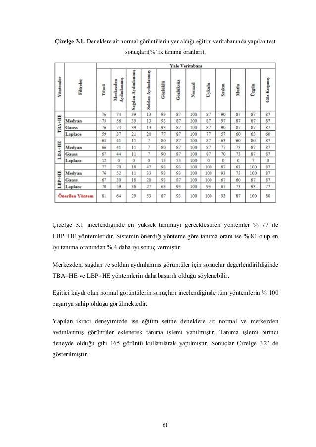 61 Çizelge 3.1. Deneklere ait normal görüntülerin yer aldığı eğitim veritabanında yapılan test sonuçları(%'lik tanıma oran...