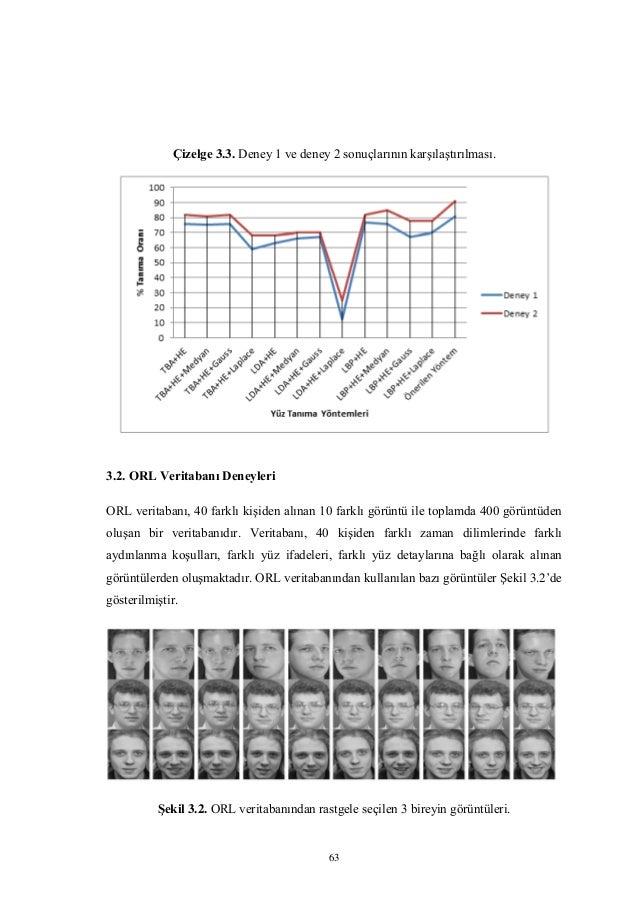 63 Çizelge 3.3. Deney 1 ve deney 2 sonuçlarının karşılaştırılması. 3.2. ORL Veritabanı Deneyleri ORL veritabanı, 40 farklı...