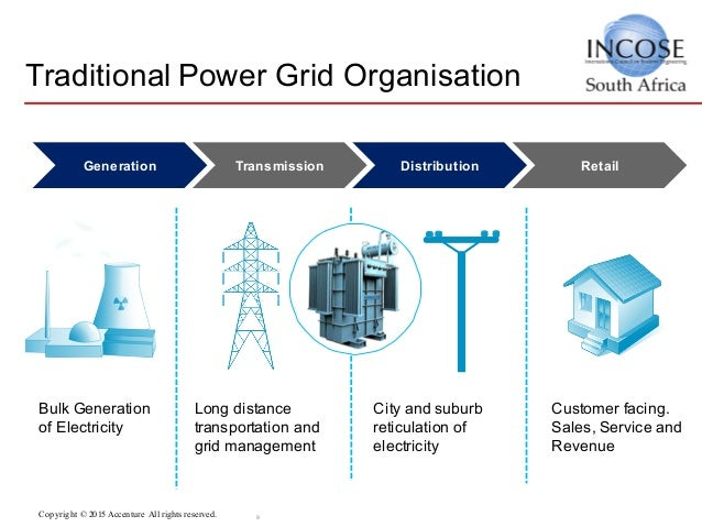 whats the buzz on smart grids Managem ent informatio n system case study what's the buzz on smart grids  ashwini anand 1st sem mba 'a' introduction smart grids are different than the.
