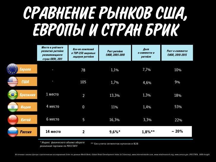 РЫНОК РОСCИИ      ВВП                                                                НАСЕЛЕНИЕ    $1,8 млрд               ...