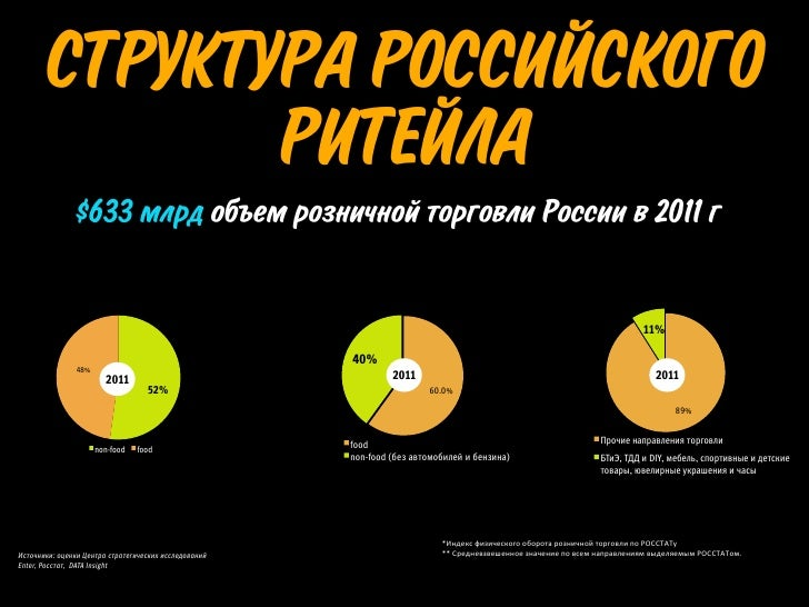 ТЕМПЫ РОСТА                                                             Рост CAGR 2009-2011, %                            ...