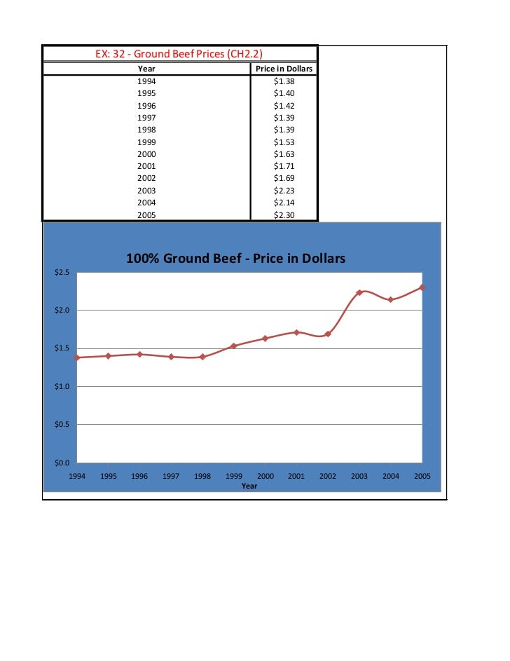 EX: 32 - Ground Beef Prices (CH2.2)                   Year                        Price in Dollars                   1994 ...