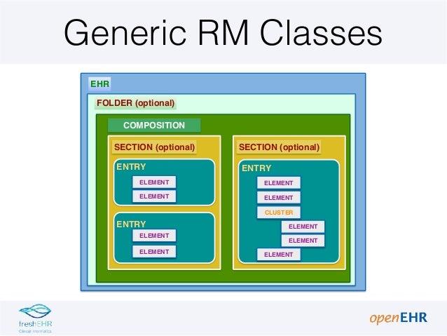 2 2 open_ehr archetypes classes Slide 2