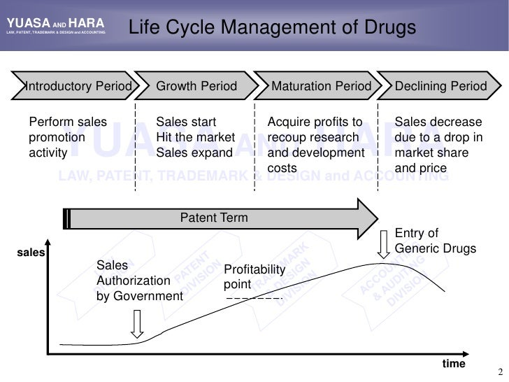 patent life