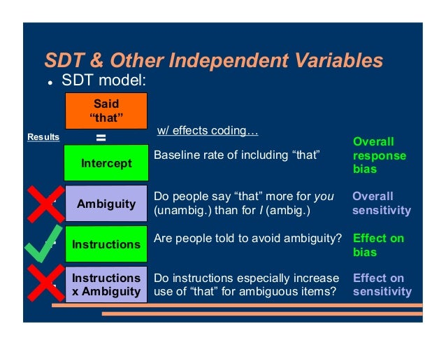 """! SDT model: Said """"that"""" = Ambiguity Instructions Intercept Instructions x Ambiguity Baseline rate of including """"that"""" Do ..."""
