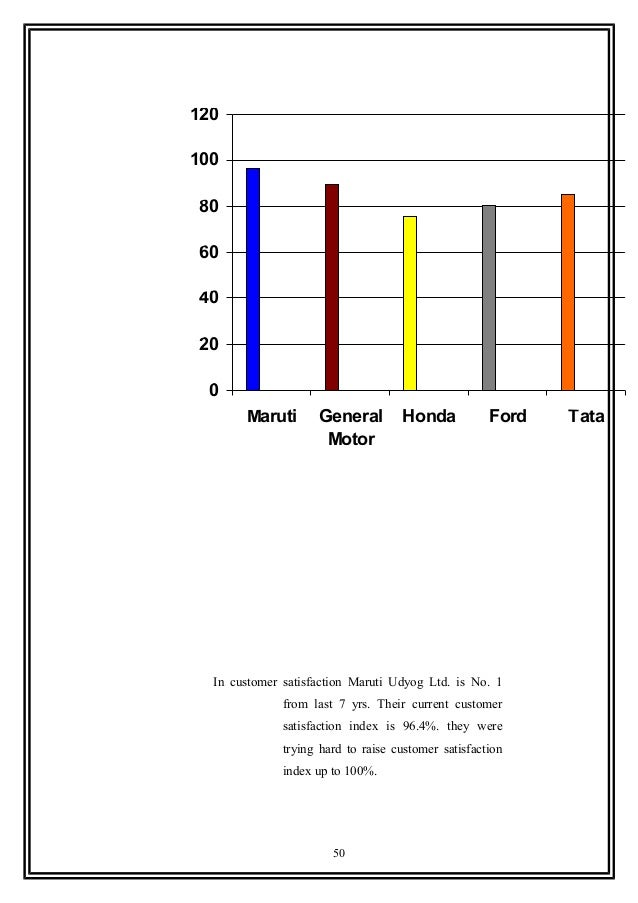 22 th final report present for Ford motor company customer satisfaction survey