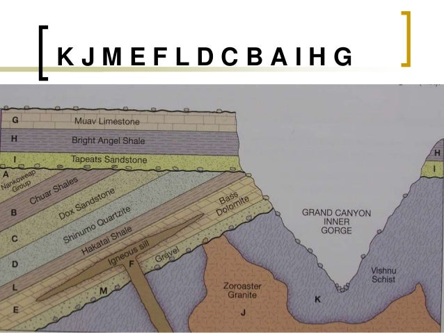 The geologic time scale was originally laid out using relative hookup principles
