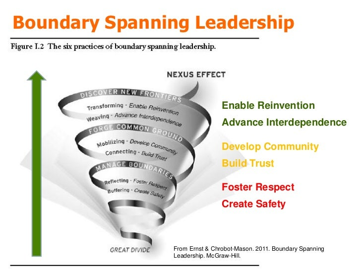 Leaders Focus on Creating, Not Problem Solving
