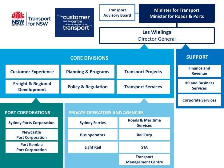 Rail Directions Workshop: Transport NSW