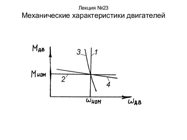 Лекция №23  Механические характеристики двигателей