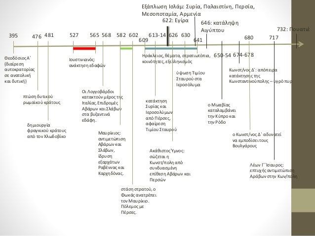 395 Θεοδόσιος Α΄ (διαίρεση αυτοκρατορίας σε ανατολική και δυτική) 476 481 πτώση δυτικού ρωμαϊκού κράτους δημιουργία φραγκι...