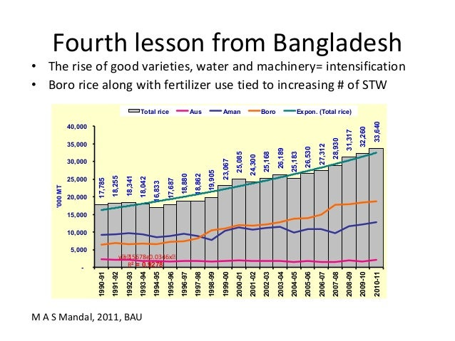 Fourth lesson from Bangladesh• The rise of good varieties, water and machinery= intensification• Boro rice along with fert...