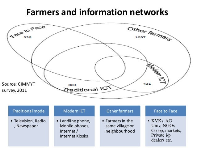 Farmers and information networksSource: CIMMYTsurvey, 2011    Traditional mode        Modern ICT         Other farmers    ...