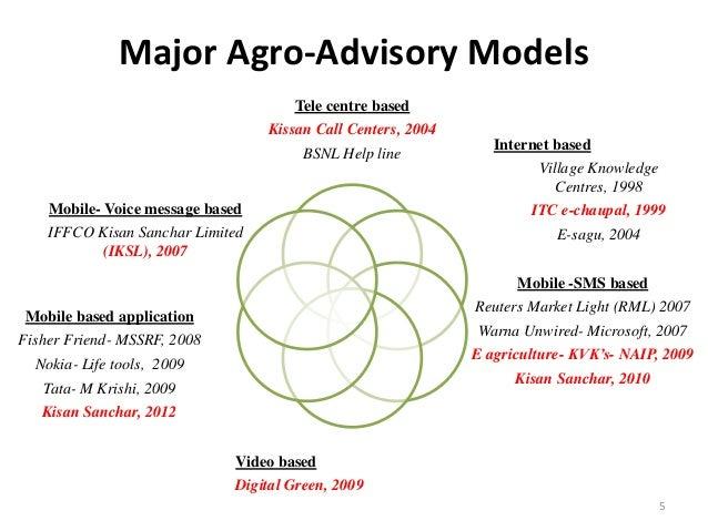 Major Agro-Advisory Models                                      Tele centre based                                  Kissan ...