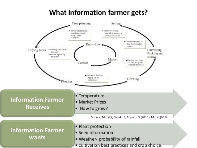 What Information farmer gets?                     • TemperatureInformation Farmer   • Market Prices     Receives        • ...