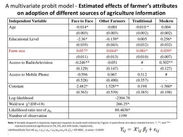 A multivariate probit model - Estimated effects of farmer's attributes    on adoption of different sources of agriculture ...