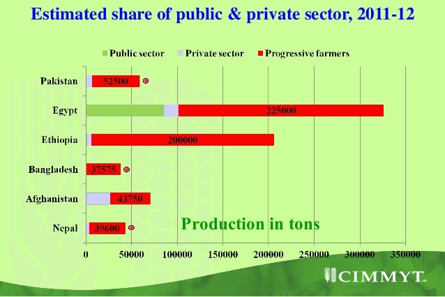 BMZ project      (2012-15)                       India   Increasing the                  DWR, Karnal  productivity of     ...