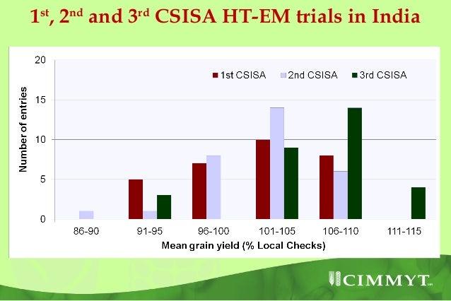 Non-CSISAcentres are    alsorequesting   CSISA trials and nurseries