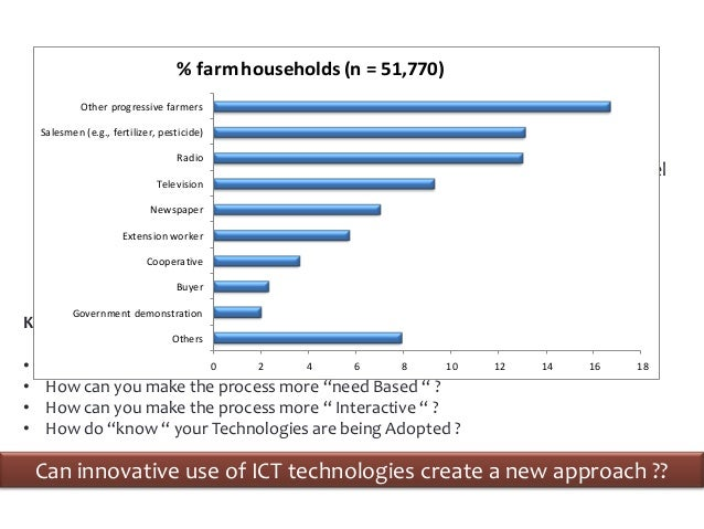 Challenges                                            Solutions                                     % farm households (n =...