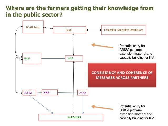 Where are the farmers getting their knowledge fromin the public sector?      ICAR Insts.                          DOE     ...