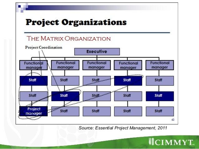 Source: Essential Project Management, 2011